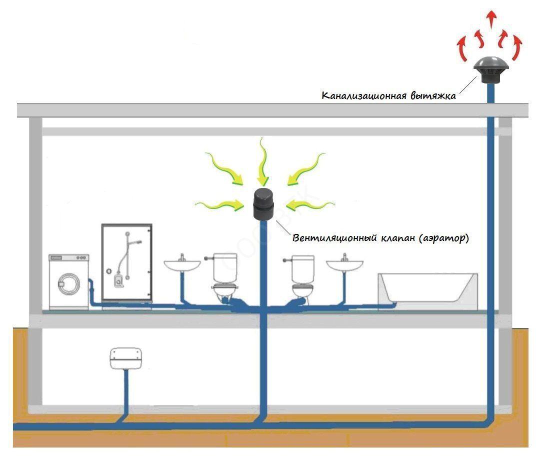 Как сделать вытяжку от канализационной трубы